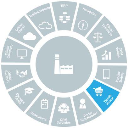 software-business-to-consumer-ofima-tienda-virtual