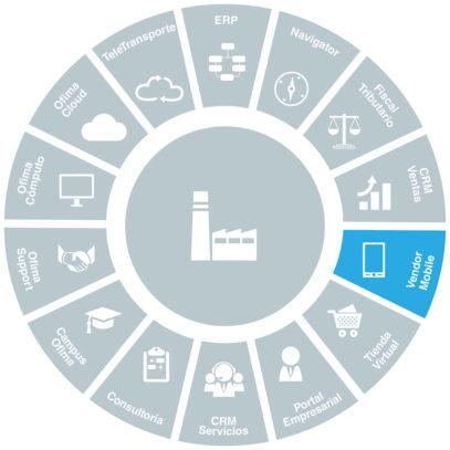 software-para-ventas-con-dispositivo-mobile-ofima-vendor-mobile
