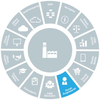 software-business-to-business-ofima-portal-empresarial