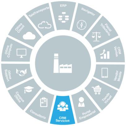 software-gestion-de-servicio-ofima-crm-servicios